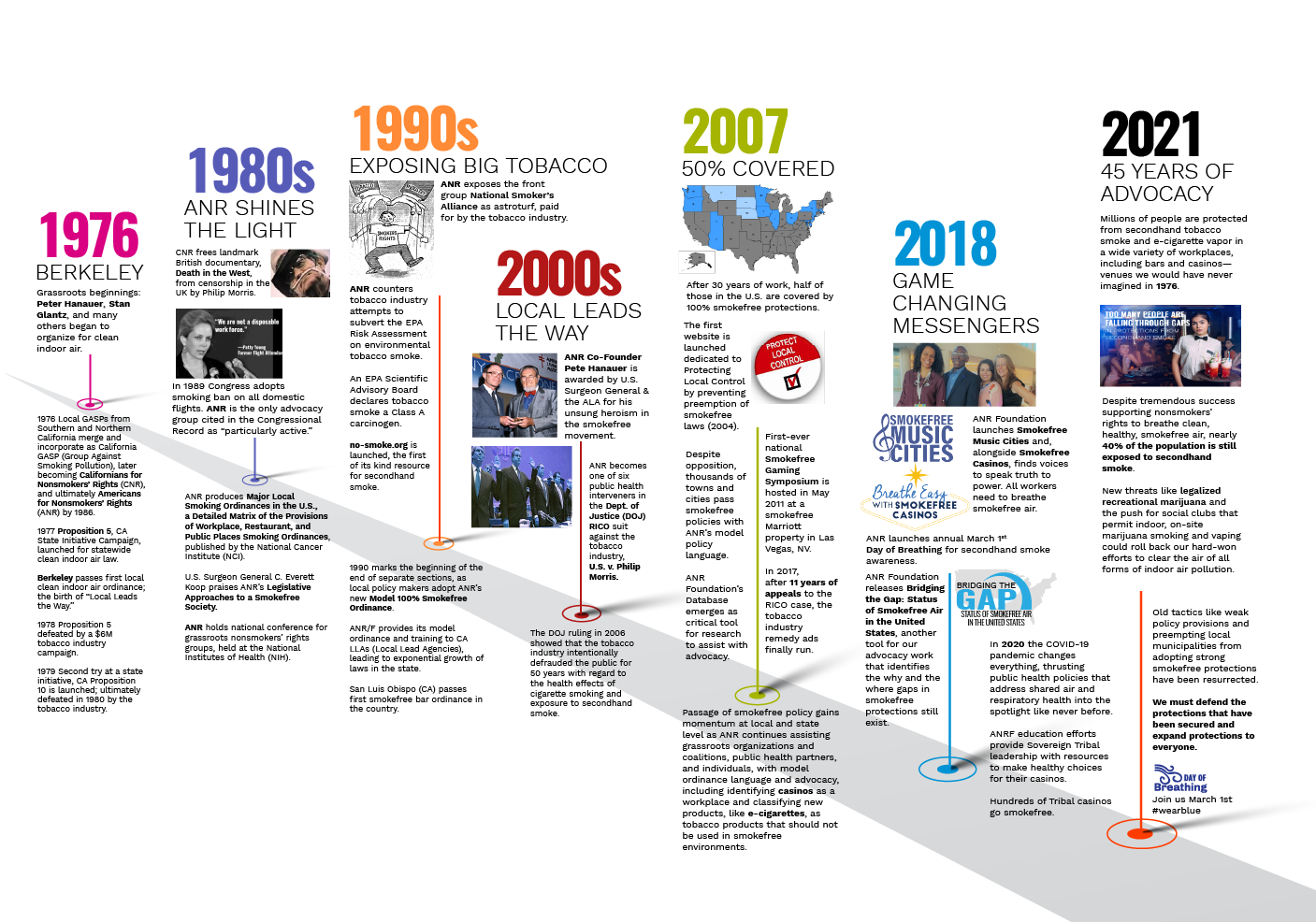 Timeline of ANR Events