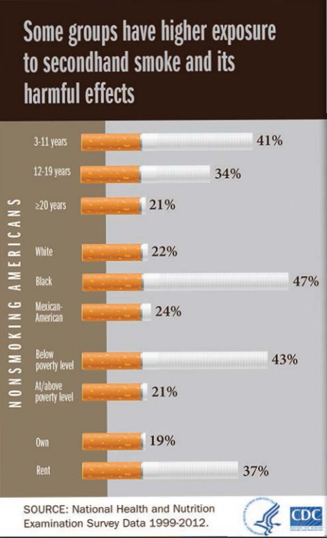 Infographic illustrating health disparities in secondhand smoke exposure from the CDC